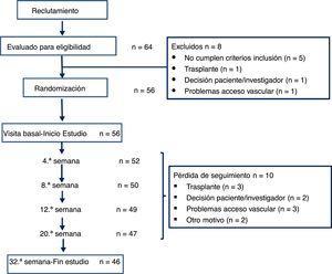 Diagrama de flujo de los pacientes durante el estudio.