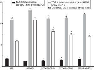 Mean tissue total antioxidant status (TAS), total oxidant status (TOS) and oxidative stress index (OSI) in all groups. The data are expressed as mean±standard deviation (*p<0.05 vs. STZ+IRI group. One way ANOVA, post hoc Tukey test).