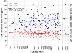 Correlation between log FGF23, Left ventricular mass index (LVMI) and left ventricular ejection fraction biplane (LVEF).