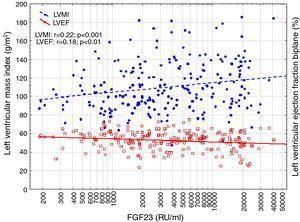 Correlation between log FGF23, Left ventricular mass index (LVMI) and left ventricular ejection fraction biplane (LVEF).