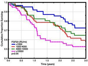 Patient survival plot according to FGF23 quartiles.