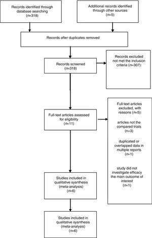 PRISMA flow chart of selection process to identify eligible studies for pooling.