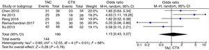 Pooled analysis of overall remission (OR) rates in comparison of TAC and CTX groups.