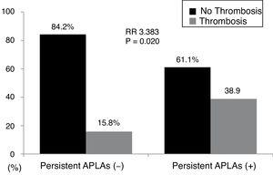 Relative risk of persistent APLAs for thrombosis. Thrombotic events were identified more frequently in patients with persistent APLAs at diagnosis than those without. Furthermore, patients with persistent APLAs at diagnosis exhibited a significantly high RR of thrombotic events compared to those without. APLAs: antiphospholipid antibodies; RR: relative risk.