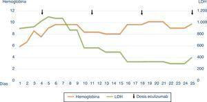 Evolución de la hemoglobina y LDH del paciente.