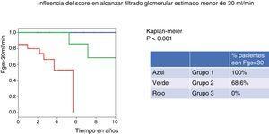 El grupo 3, con un score más alto, tiene un 100% de probabilidades de alcanzar FGe <30ml/min. A mayor grupo de score, mayor probabilidad de ERCA.