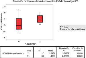 La variable E1 de la clasificación de Oxford/MEST se relaciona con un valor más alto del score obtenido con la calculadora IgANPC, siendo la asociación estadísticamente significativa.