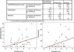 Correlación de Pearson para esclerosis glomerular y porcentaje de semilunas con IgANPC (calculated score).