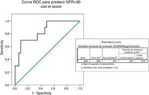 Curva ROC para analizar la capacidad de la prueba en predecir un FGe menor de 30ml/min en función del score, con un AUC de 0,843.
