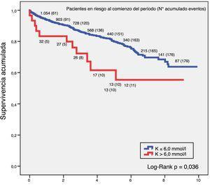 Supervivencia a 5-10 años en pacientes con hiperpotasemia y ERC.