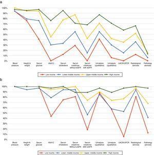 Servicios de salud para identificación y manejo de la enfermedad renal crónica por nivel de ingreso de cada país. a) Primer nivel (p. ej., instalaciones básicas de salud a nivel comunitario [p. ej., clínicas, dispensarios y hospitales locales pequeños]). b) Segundo nivel y especialidad (p. ej., instalaciones de salud a un mayor nivel que el primario [p. ej, clínicas, hospitales y centros académicos]). eGFR: tasa de filtrado glomerular estimada; HbA1C: hemoglobina glucosilada; UACR: relación albúmina/creatinina urinarias; UPCR: relación proteína/creatinina urinarias. Tomado de Bello et al.4 y Htay et al.42.