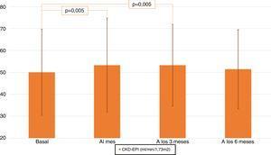 Evolución de la función renal tras la administración de sacubitrilo/valsartán.