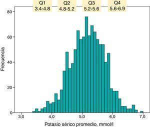 Histograma de distribución de frecuencias de valores de potasio sérico promedio. Q1, Q2, Q3 y Q4 representan los cuartiles de distribución con los rangos de las concentraciones de potasio respectivas.