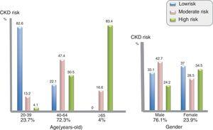 Distribution of D:A:D risk scores for progression to CKD in the VACH cohort by age and gender.