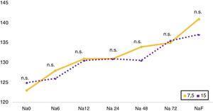 Comparación entre dosis de inicio de tolvaptán de 7,5 y 15mg. Gráfico de líneas del evolutivo de natremia Na 0, Na 6, Na 12, Na 24, Na 48, Na 72, NaF, que corresponden a la natremia inicial, a las 6, 12, 24, 48 y 72h, y a la última natremia disponible, respectivamente. Na: natremia; n.s.: no significativo.