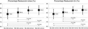 Porcentaje de reducción de urea y creatinina con dializador de MCO de 1,7m2 a los diferentes flujos de sangre (ANOVA para datos repetidos).