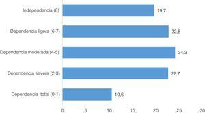 Porcentaje de pacientes según las puntuaciones obtenidas en la escala de Lawton y Brody en relación con las actividades instrumentales de la vida diaria (a mayor puntuación mayor independencia —máxima dependencia: 0 puntos; independencia total: 8 puntos—).