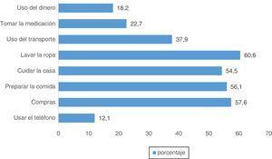Porcentaje de pacientes dependientes en relación con las actividades instrumentales de la vida diaria (escala de Lawton y Brody).