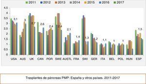 Tasa de trasplante de páncreas en diferentes países PMP en los últimos años.