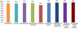 Resultados cuantitativos de la formación recibida por los mentores.