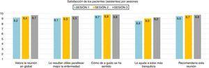 Evaluación y resultados de las competencias adquiridas por los mentores durante la formación. Satisfacción de los pacientes (asistentes) por sesiones.