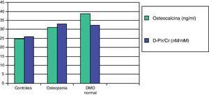 Valores medios de osteocalcina y de desoxipiridinolina (D-Pir/Cr) en niños hipercalciúricos con densidad mineral ósea normal y con osteopenia, en relación con los controles87.