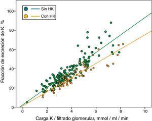 Regresiones lineales parciales entre la fracción de excreción de potasio y la carga de potasio relativa a función renal en pacientes que presentaban o no hipercaliemia (HK).
