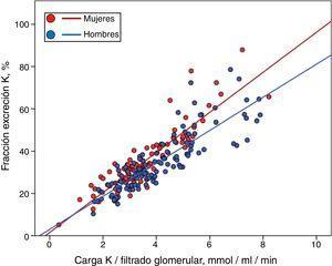 Regresiones lineales parciales entre la fracción de excreción de potasio y la carga de potasio relativa a función renal en pacientes de sexo masculino y femenino.