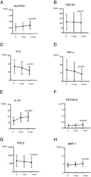 A y B) Evolución de los parámetros más novedosos de EOM-ERC (Klotho y FGF-23) a lo largo del estudio.C-H) Evolución de los parámetros relacionados con inflamación, fibrosis y calcificación vascular a lo largo del estudio. Valores expresados en medias aritméticas.