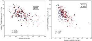 Relación entre la creatinina (izquierda) y la cistatina C (derecha) con el filtrado glomerular medido (mGFR) mediante el aclaramiento plasmático de 51Cr-EDTA, mostrando ambos sexos por separado (mGFR se expresa en escala logarítmica).