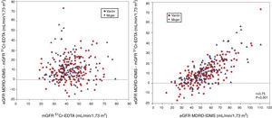 Sesgo entre el filtrado glomerular estimado (eGFR) con la ecuación MDRD-IDMS con respecto al filtrado glomerular medido (mGFR) mediante el aclaramiento plasmático de 51Cr-EDTA, frente a los valores del filtrado glomerular mGFR (izquierda) y frente a los valores estimados eGFR MDRD-IDMS (derecha).