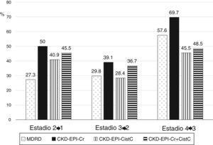Porcentaje de reclasificación de pacientes según el estadio de enfermedad renal crónica comparando los cambios de un estadio a otro y de acuerdo con la ecuación eGFR empleada.