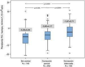 Representación gráfica (diagrama de cajas) de la progresión de la ERC según los subgrupos: sin corrección, corrección parcial o completa de la acidosis metabólica. Se muestran las significaciones estadísticas (p) de la comparación de las medias entre subgrupos (prueba «t» de Student).