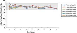 Evolución semanal de las cifras de albúmina plasmática, pre y posdiálisis.