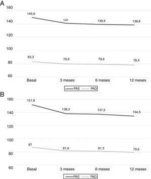 Variación de presión arterial clínica durante el tratamiento con espironolactona en la cohorte I (A) y en la cohorte II (B). PAD: presión arterial diastólica; PAS: presión arterial sistólica, ambas en mmHg. Diferencia basal vs. 3, 6, 12 meses; p<0.05 en PAS y PAD.