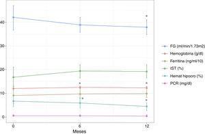 Variación de los principales parámetros hematológicos y del FG a lo largo del seguimiento tras el inicio del tratamiento (6 y 12 meses). FG: filtrado glomerular estimado; Hemat hipocro: hematíes hipocromos; IST: índice de saturación de transferrina; PCR: proteína C reactiva. *p<0,05 respecto a valor basal (T0).