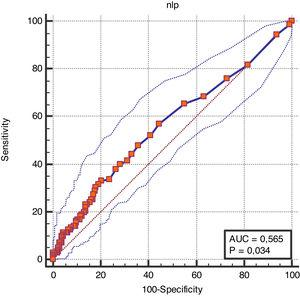 AUC of the risk model for the prediction of in-hospital mortality with NL/P ratio in septic-AKI patients.