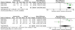 Metaanálisis de las intervenciones de ejercicio aeróbico y del ejercicio aeróbico combinado con ejercicio de resistencia sobre la fuerza de miembros superiores (número de repeticiones curl de bíceps) e inferiores (número de repeticiones STS test).