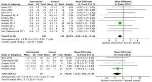 Metaanálisis de las intervenciones de ejercicio aeróbico combinado con ejercicio de resistencia sobre el IMC y la circunferencia de la cintura.