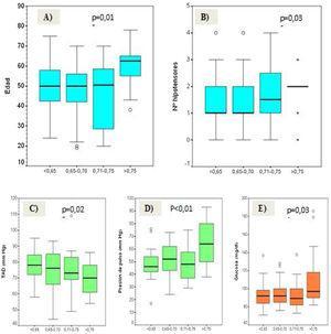 Mayor IRV en pacientes con: A) Mayor edad; B) Mayor número de hipotensores; C) Menor tensión arterial diastólica; D) Mayor presión de pulso y D) Mayor glucosa sérica.