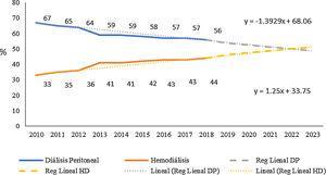 Comportamiento de las terapias dialíticas y estimación de los próximos 5 años.