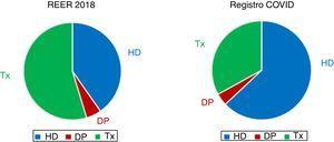 Prevalencia de modalidades de TRS. HD: hemodiálisis; DP: diálisis peritoneal; REER: Registro Español de Enfermos Renales; TRS: tratamiento renal sustitutivo; TX: trasplante renal.