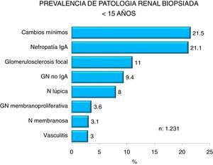 Prevalencia de las enfermedades renales biopsiadas en la población <15 años.