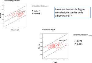 La concentración de Mg se correlaciona con las de la albúmina y el P.