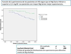 Función de supervivencia de los pacientes en HD según que el Mg fuera inferior o superior a 2,1mg/dl: los pacientes con mayor Mg tenían mejor supervivencia.