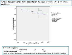 Función de supervivencia de los pacientes en HD según el tipo de LD: sin diferencias significativas.