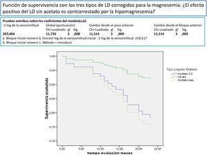 Función de supervivencia con los tres tipos de LD corregidos para la magnesemia: ¿el efecto positivo del LD sin acetato es contrarrestado por la hipomagnesemia?
