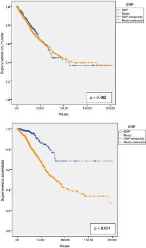 Supervivencia global de la DP según la ERP: GNP vs. resto ERP. 4.a. Supervivencia global de la técnica. 4.b. Supervivencia global de los pacientes. ERP: enfermedad renal primaria; GNP: glomerulonefritis primarias.
