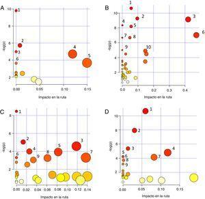 Gráficos de correlación de significancia en la afectación de la ruta metabólica [Impacto en la ruta vs. -log(p)] obtenidos con el módulo Pathway Analysis del programa MetaboAnalyst 4.0, a partir de los metabolitos que han sido identificados en distintos bioespecímenes de pacientes con nefropatía diabética: A. Sangre: (1) Biosíntesis de aminoacil-tRNA; (2) Biosíntesis de fenilalanina, tirosina y triptófano; (3) Metabolismo del nitrógeno; (4) Metabolismo de la fenilalanina; (5) Metabolismo de la arginina y prolina; (6) Metabolismo de la arginina y ornitina. B. Suero: (1) Metabolismo de arginina y prolina; (2) Glicogénesis o gluconeogénesis; (3) Metabolismo del piruvato; (4) Metabolismo del nitrógeno; (5) Biosíntesis de aminoacil-tRNA; (6) Metabolismo de la alanina, aspartato y glutamato; (7) Biosíntesis de pantotenato y CoA; (8) Biosíntesis de valina, leucina e isoleucina; (9) Metabolismo de glicina, serina y treonina; (10) Metabolismo del glioxilato y dicarboxilato. C. Plasma: (1) Biosíntesis de aminoacil-tRNA; (2) Metabolismo de glioxalato y dicarboxilato; (3) Ciclo del ácido cítrico; (4) Biosíntesis de valina, leucina e isoleucina; (5) Metabolismo de la beta-alanina; (6) Metabolismo del nitrógeno; (7) Metabolismo del inositol fosfato; (8) Degradación de valina, leucina e isoleucina; (9) Metabolismo de ascorbato y aldarato. D. Orina: (1) Metabolismo de purina; (2) Metabolismo de cafeína; (3) Metabolismo de glioxilato y dicarboxilato; (4) Ciclo del ácido cítrico; (5) Biosíntesis de aminoacyl-tRNA; (6) Biosíntesis de pantotenato y CoA; (7) Metabolismo de beta-alanina; (8) Metabolismo del propanoato; (9) Síntesis y degradación de cuerpos cetónicos. El color de los círculos (de blanco –menos– a rojo –más–) y el tamaño (de menor a mayor) se relacionan con diferentes niveles de significancia. Un valor -log(p) alto se correlaciona con un mayor impacto en el flujo metabólico. Se seleccionaron las vías con mayor significancia a partir de los valores de impacto de la ruta o v