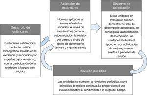 Descripción gráfica de un proceso de acreditación general.